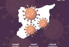 "Photo of تحديث: خريطة توزع الإصابات وحالات التعافي من ""كورونا"" في سوريا"